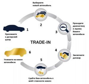 Что такое Трейд-Ин автомобиля в автосалоне
