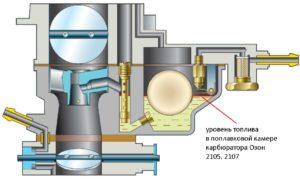 Уровень топлива в поплавковой камере