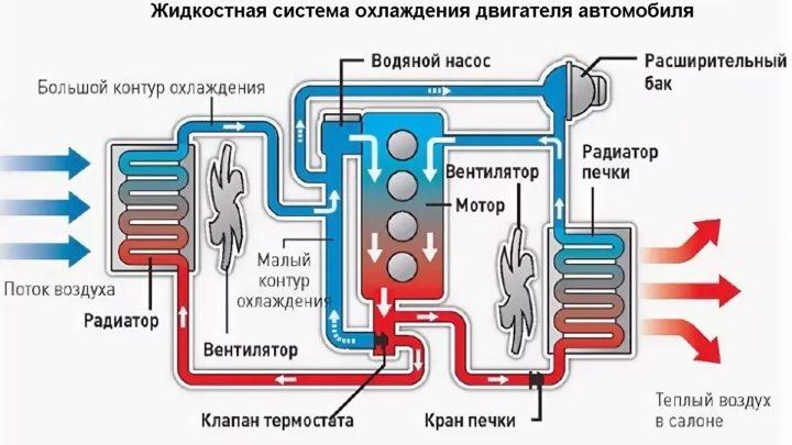 Жидкостная система охлаждения двигателя автомобиля