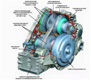 Схема вариаторной коробки передач
